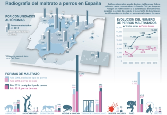 Mapa del maltrato a perros en España según los datos del Seprona. Infografía: José Antonio Peñas / Sinc.